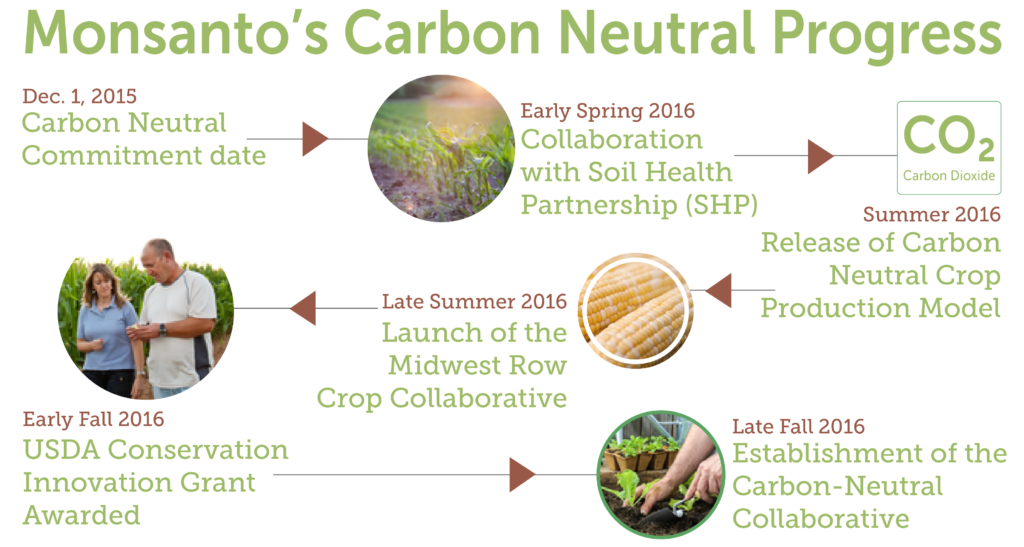 Our journey to become carbon neutral